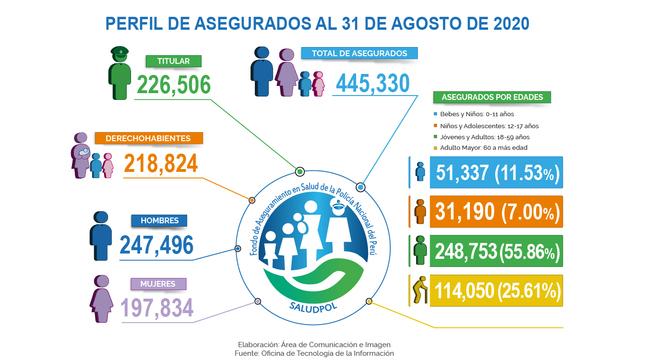 Ver campaña PERFIL DE ASEGURADOS AL 31 DE AGOSTO DE 2020
