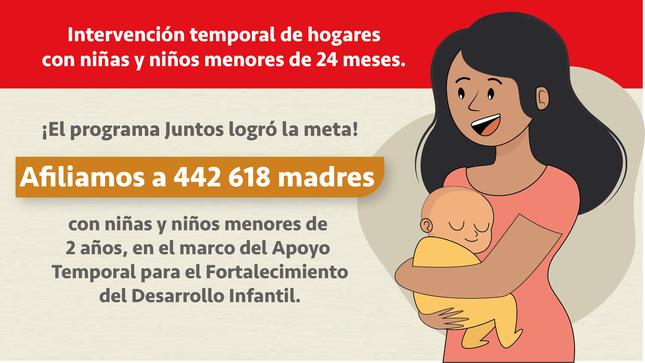 Ver campaña Apoyo Temporal para el fortalecimiento del Desarrollo Infantil Temprano (DIT) - Afiliaciones Cerradas