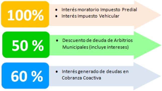 Ver campaña BENEFICIOS TRIBUTARIOS EXTRAORDINARIOS 2020