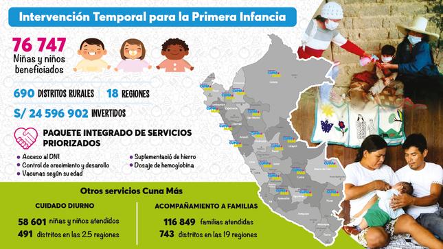 Ver campaña Intervención Temporal para la Primera Infancia