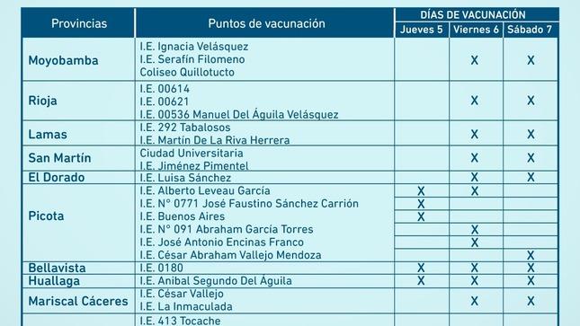 Vacunación  COVID 19 - jueves 5 - sábado 7 de agosto
