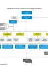 Vista preliminar de documento Organigrama Sineace 2017 - Planeamiento y organización
