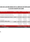 Vista preliminar de documento Integridad Covid-19 - Mes Julio 2020