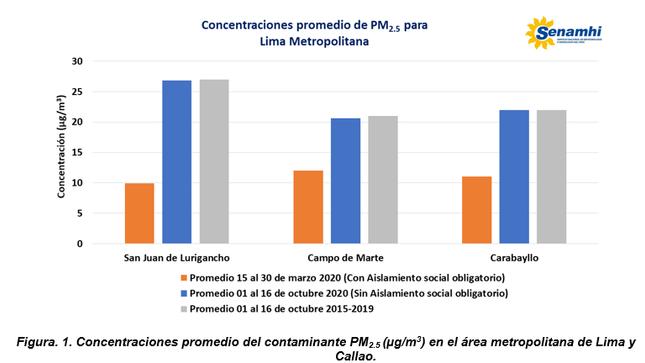 SENAMHI: CONCENTRACIONES DE CONTAMINANTES DEL AIRE ALCANZAN SUS VALORES HISTÓRICOS EN LIMA METROPOLITANA Y EL CALLAO