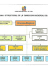 Vista preliminar de documento Organigrama Dirección Regional de Agricultura Lima