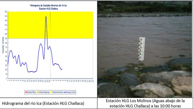 Situación actual del caudal del río Ica