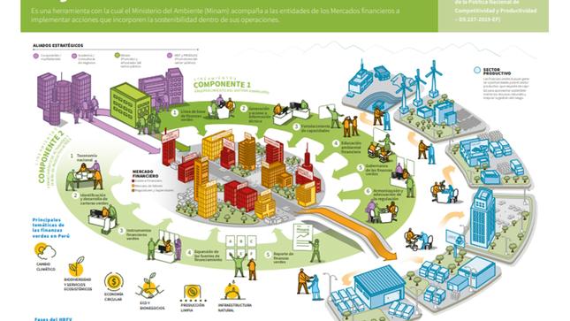 Conoce la hoja de ruta de las finanzas verdes en nuestro país
