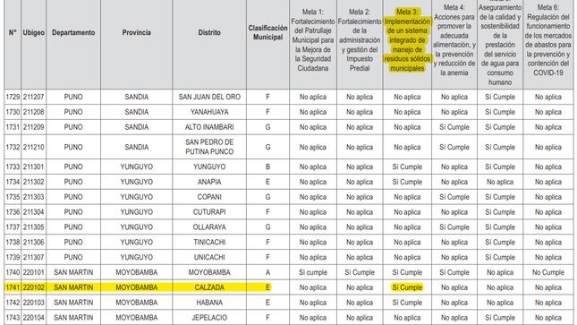 Ministerio de Economía y Finanzas reconoce a la Municipalidad Distrital de Calzada por cumplir meta.