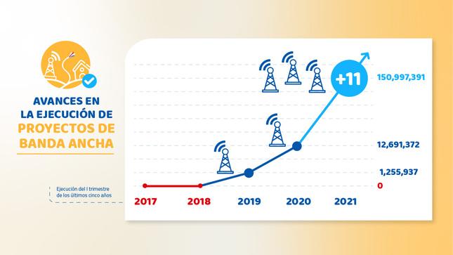 PRONATEL ejecutó el 34% de su presupuesto en proyectos de telecomunicaciones durante el primer trimestre del año