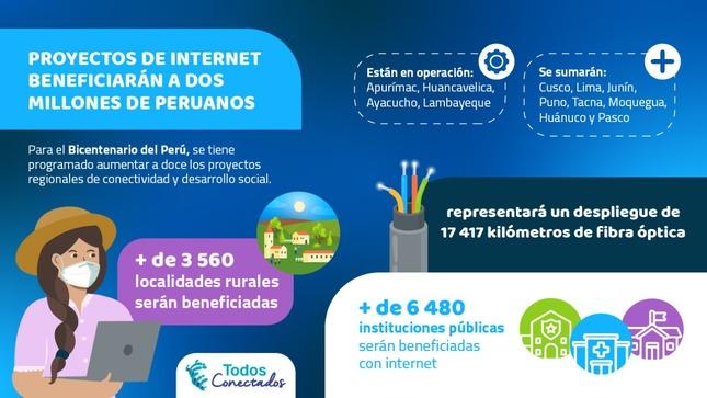 Cerca de dos millones se beneficiarán con 12 proyectos de Internet en operación en julio de 2021