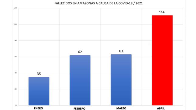 Abril, el mes con más muertes por covid-19 en Amazonas durante el 2021
