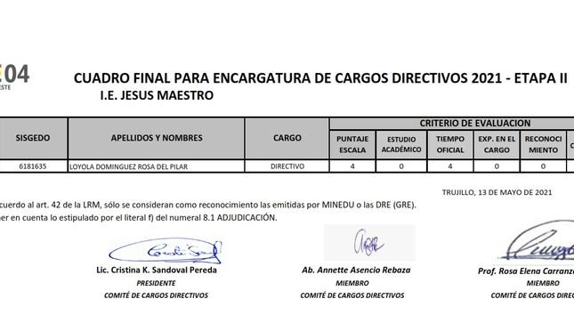 Cuadro final para encargatura de cargos directivos 2021 - etapa II