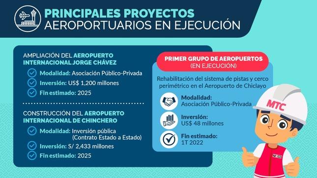 Obras en ejecución de aeropuertos suman más de US $ 1800 millones en inversión pública y privada