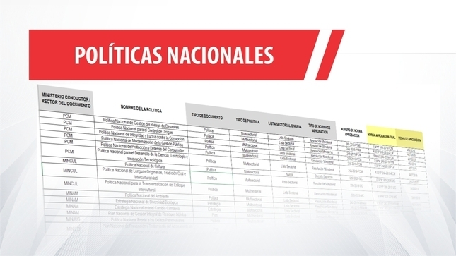 Doce políticas nacionales fueron aprobadas en el 2021
