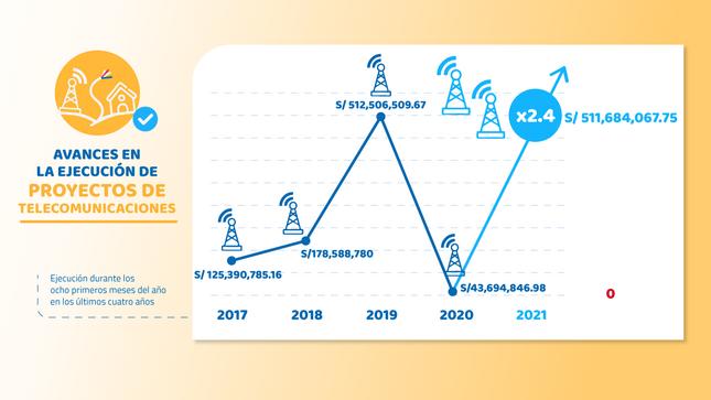 Pronatel ejecutó más de S/ 511 millones entre enero y agosto de 2021 para continuar avance en proyectos de telecomunicaciones