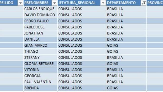 Listado de ciudadanos que no han actualizado su DNI de menor a mayor de edad.