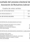 Vista preliminar de documento Resultado del proceso electoral de la Asociación Mutualista Judicial