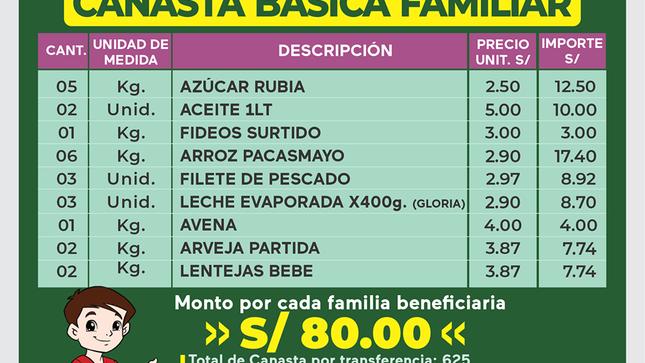 CONTENIDO DE LA CANASTA BÁSICA FAMILIAR EN EL DISTRITO DE JANGAS