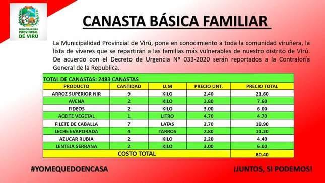 CONTENIDO DE LA CANASTA BÁSICA FAMILIAR EN LA PROVINCIA DE VIRÚ